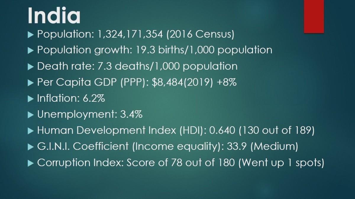 India's Economic and Demographic Data