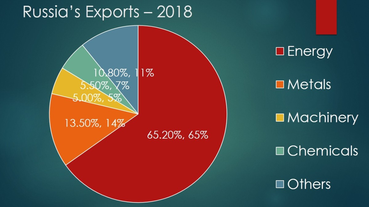 Russia's Exports - Two Thirds Hydrocarbons