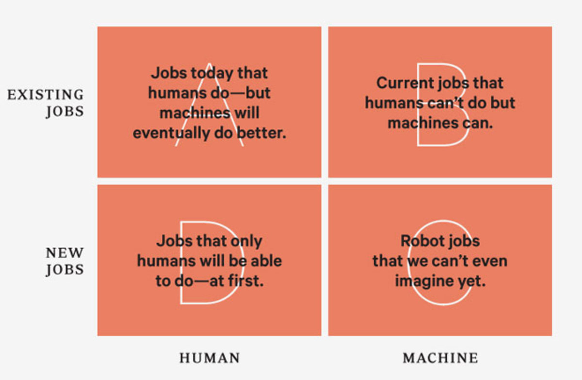 "Wired Article: Better Than Human: Why Robots Will — And Must — Take Our Jobs ""To understand how robot replacement will happen, it's useful to break down our relationship with robots into four categories, as summed up in this chart."" By Kevin Kelly"