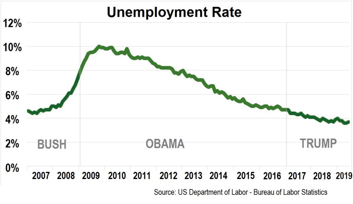 obama-not-trump-saved-our-economy