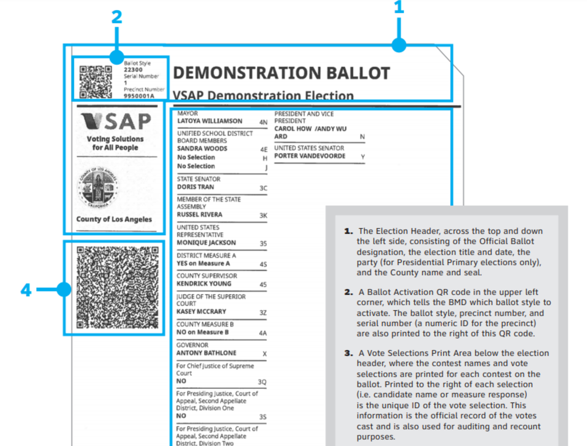 Los Angeles County ballot, votes read from bottom QR barcode.
