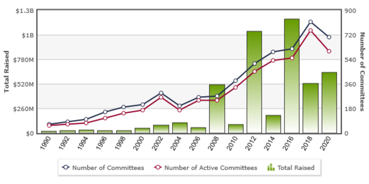 The proliferation of joint fundraising committees