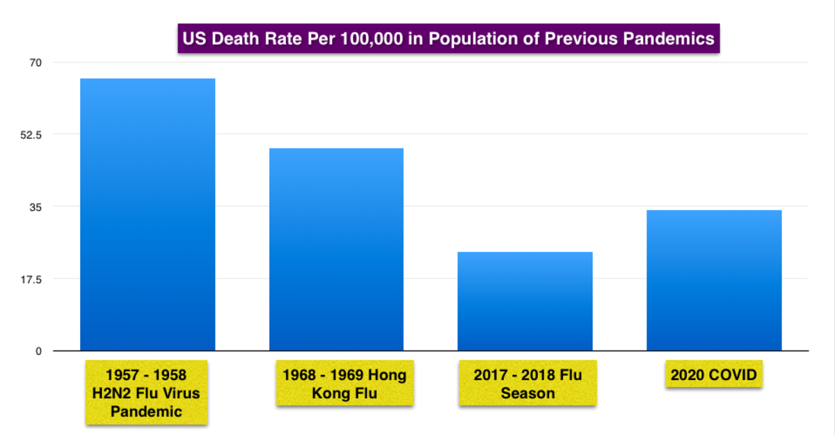 New CDC Survival Rate of COVID is 99.8% 15053880_f1024