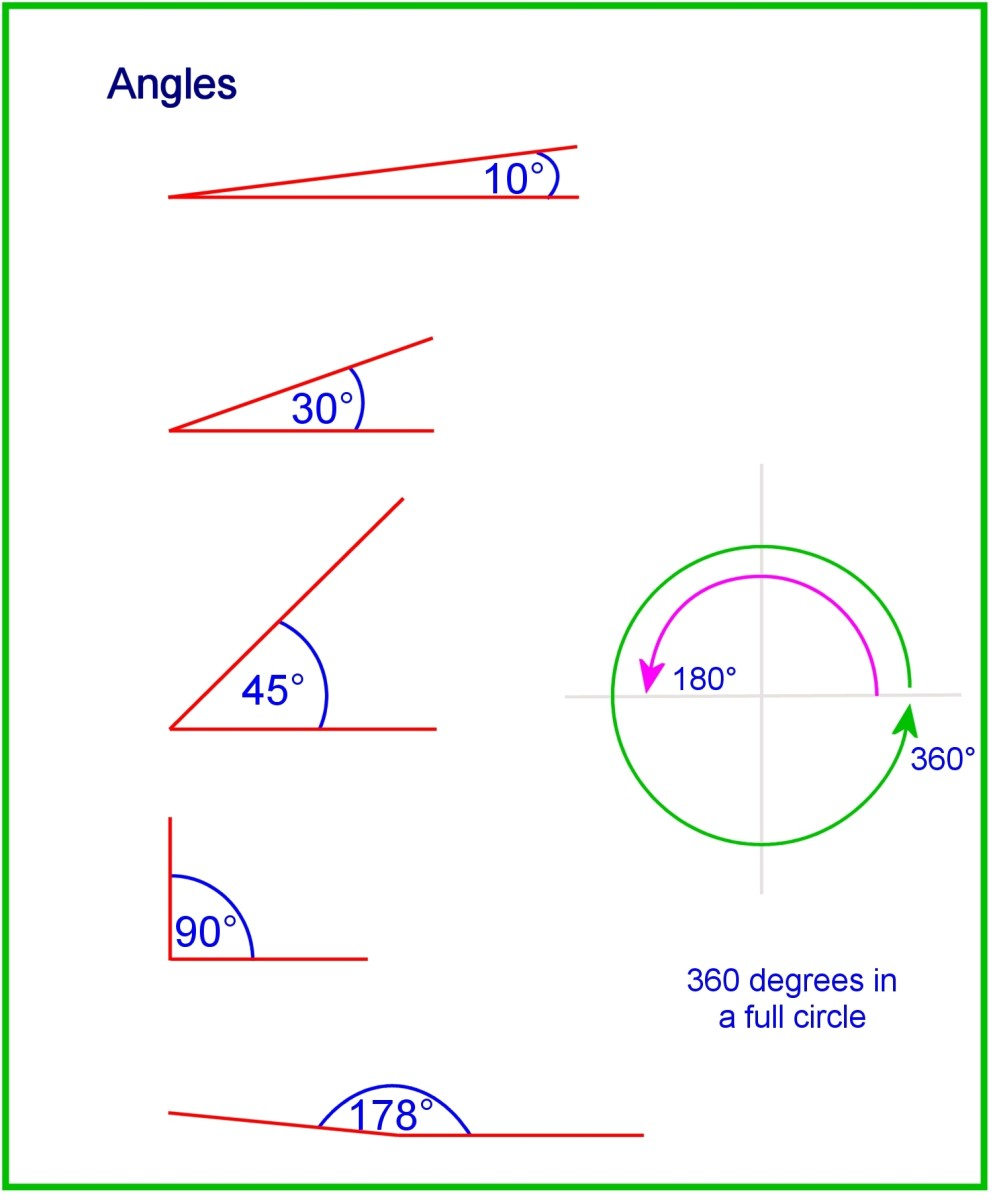 Angles of a triangle range from 0 to less than 180 degrees.