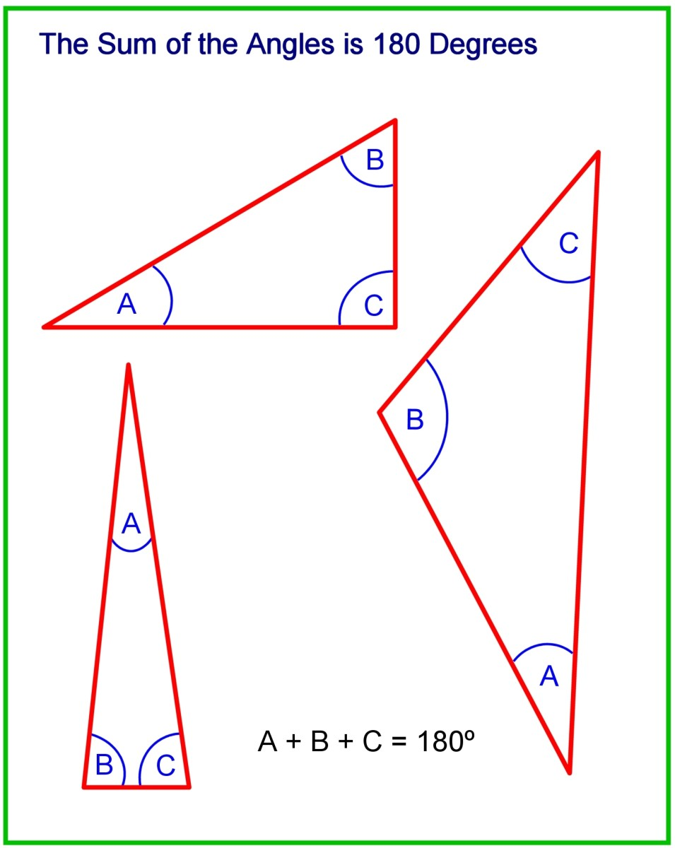 No matter what the shape or size of a triangle, the sum of the 3 angles is 180