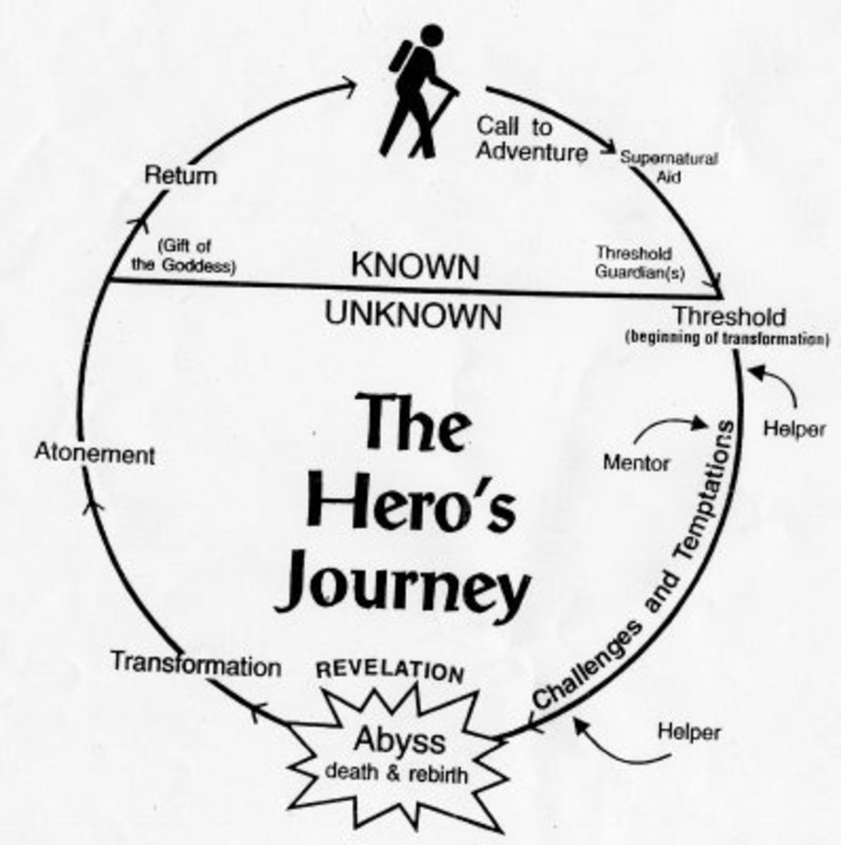 """This image outlines the basic path of the monomyth, or """"Hero's Journey."""""""
