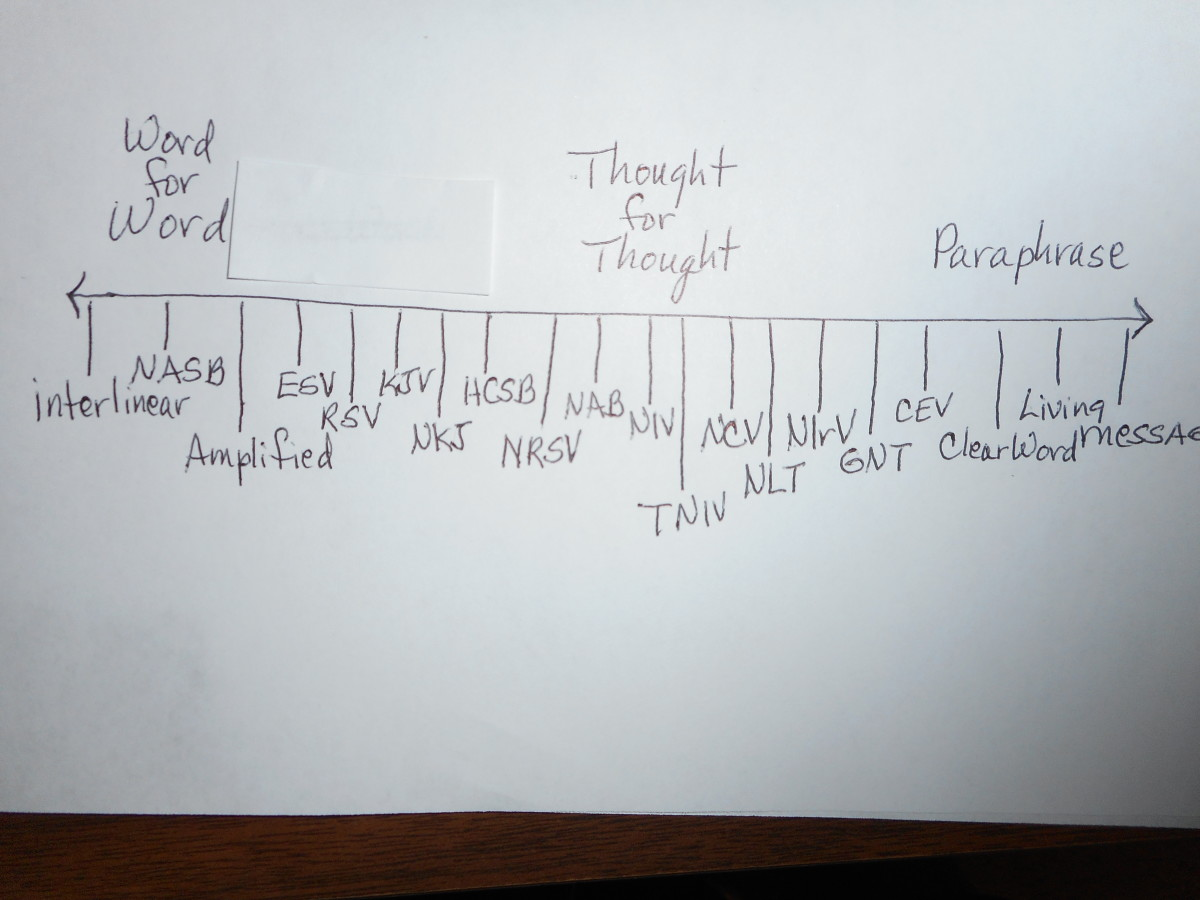 This is a diagram of the 2 different  translation methods ranging from word-for-word to thought-for-thought and paraphrase