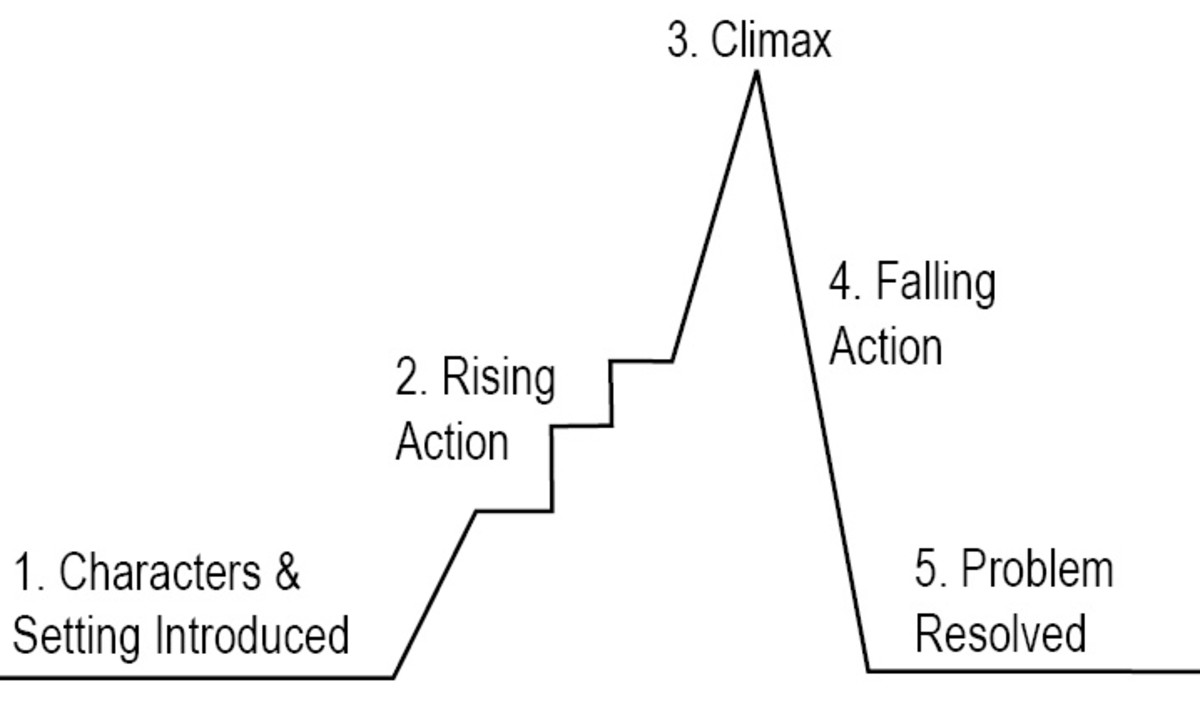The most used flow of stories or movies.