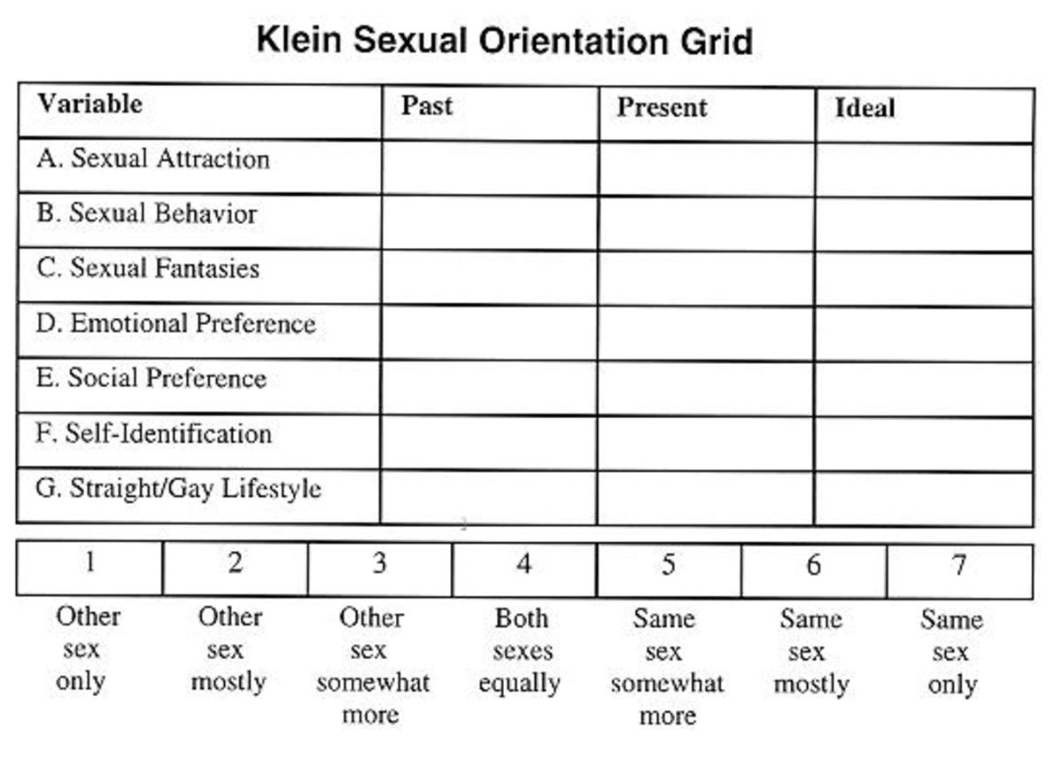 Klein Sexual Orientation Grid - Surprise surprise, asexuality still isn't listed as an option!