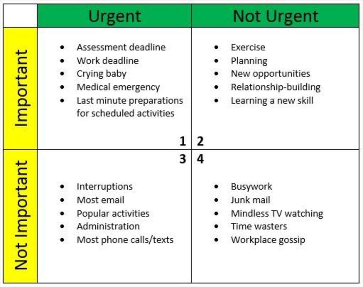 Q1: Urgent and important Q2: Not urgent but important Q3: Urgent but not important Q4: Not urgent and not important