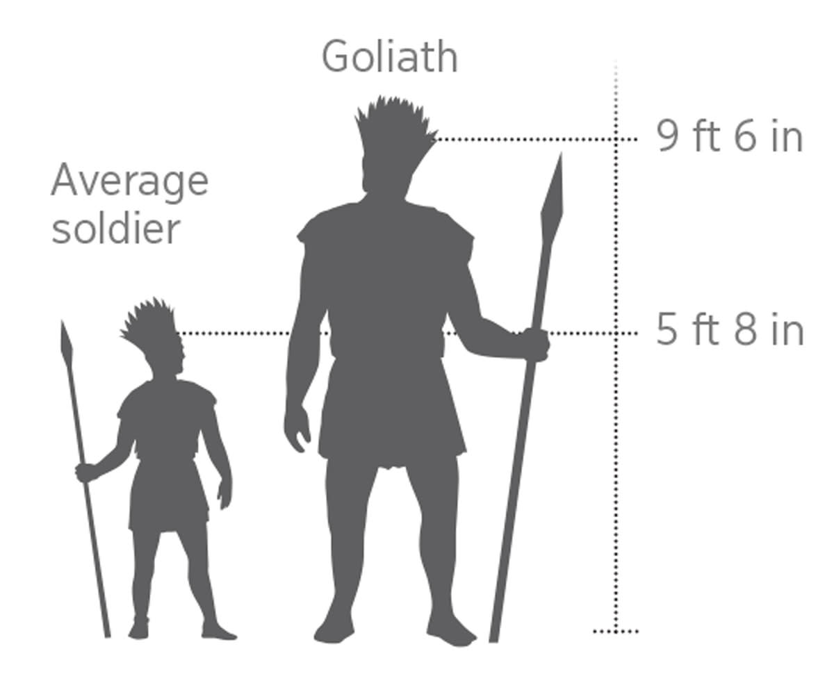 the-story-of-david-goliath