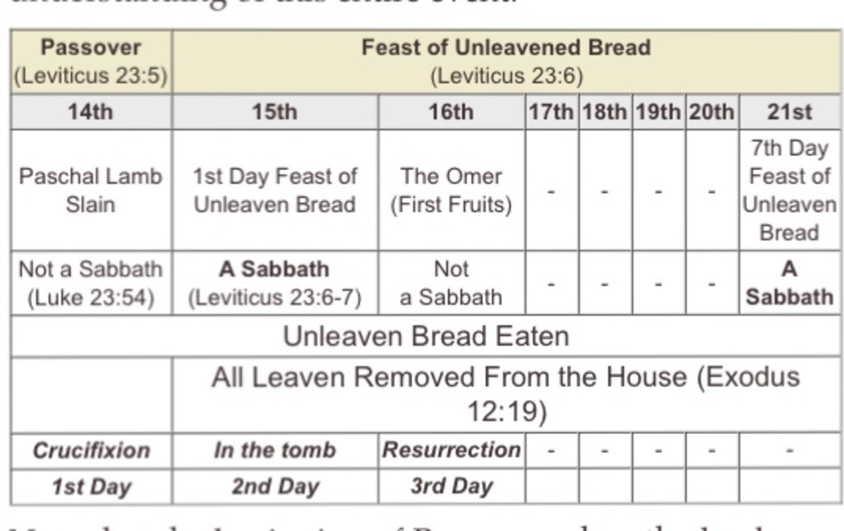 christ-was-crucified-on-wednesday-and-resurrected-on-saturday-based-on-jewish-traditions