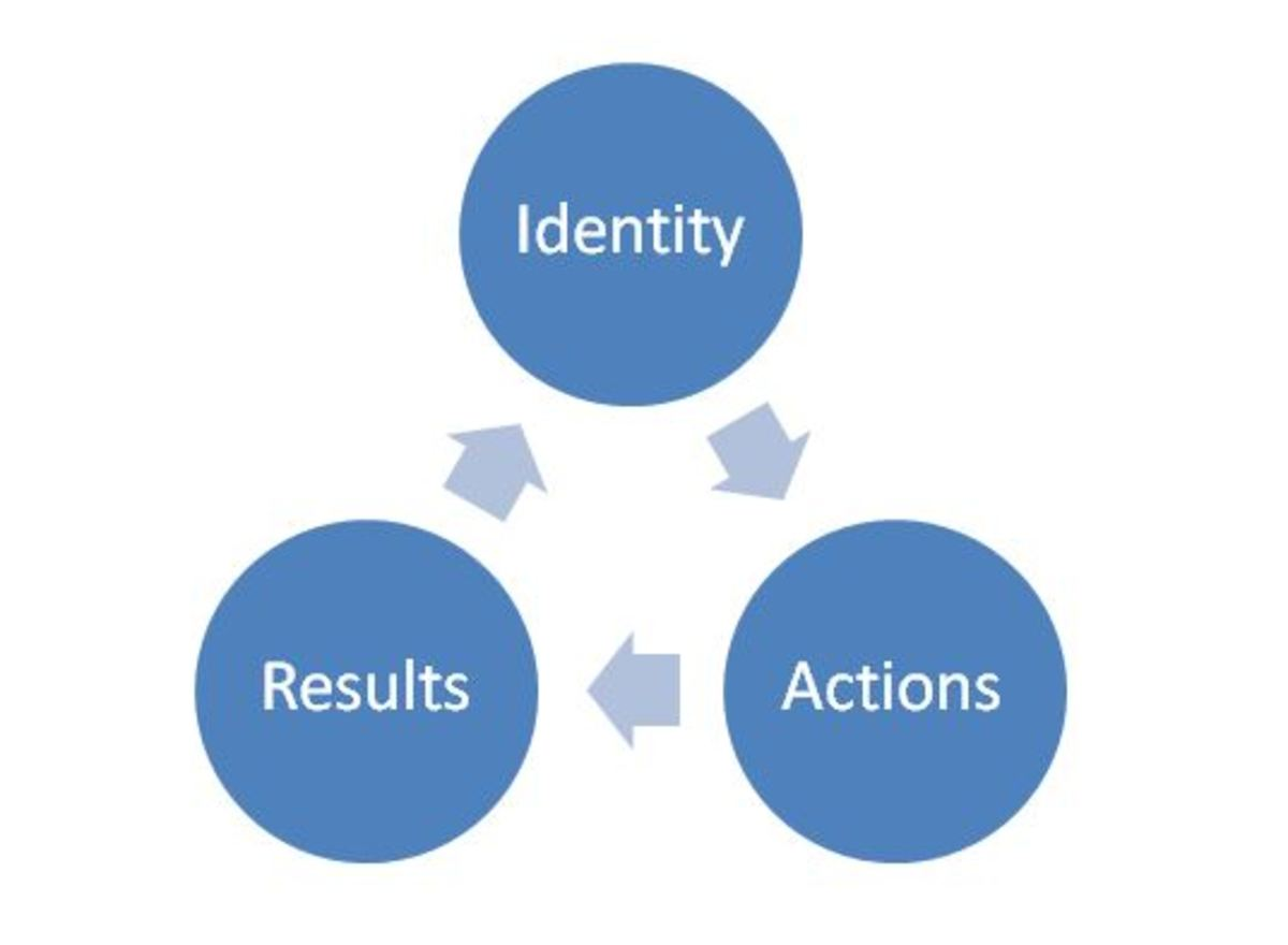 improve-your-results-by-changing-your-identity