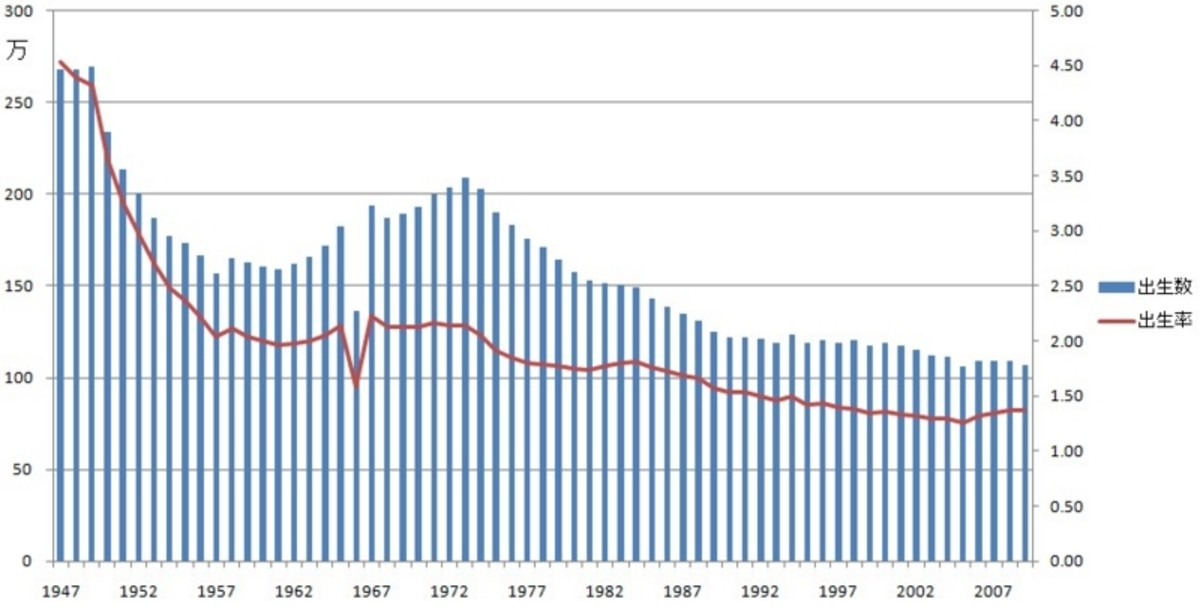 BLUE: Number of Births  RED: Total Fertility Rate    Notice the sharp drop in both the number of births and total fertility rate in 1966.