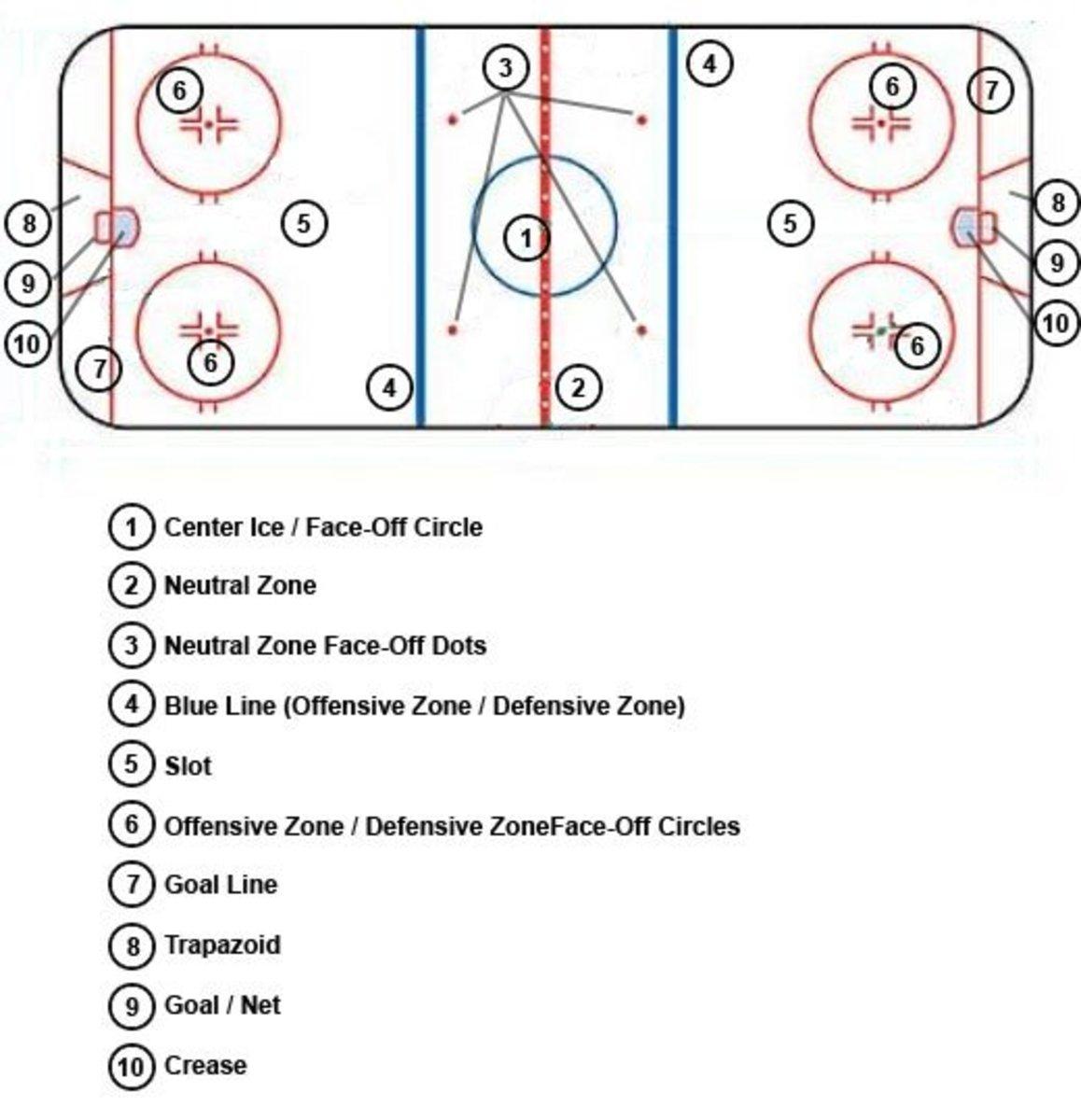 rules of ice hockey