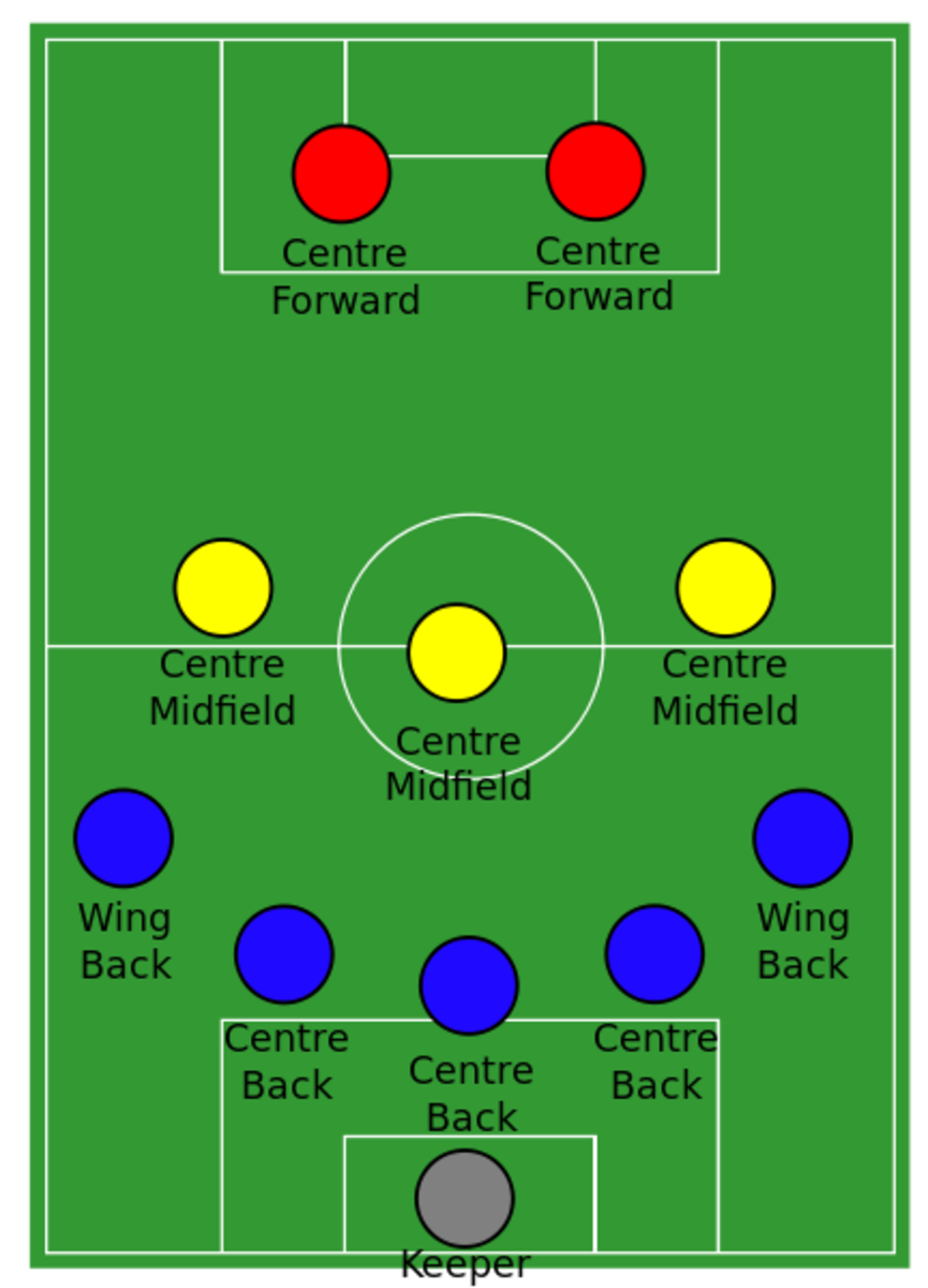 A look at the placement of various positions in a 5-3-2 formation.