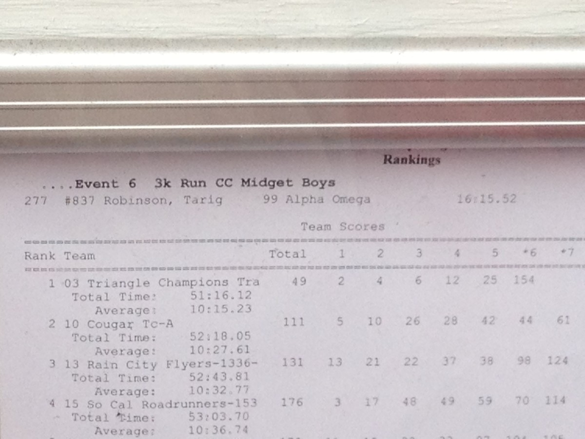 Cross country race team results