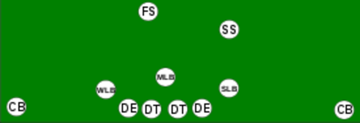 Basic 4-3 Formation