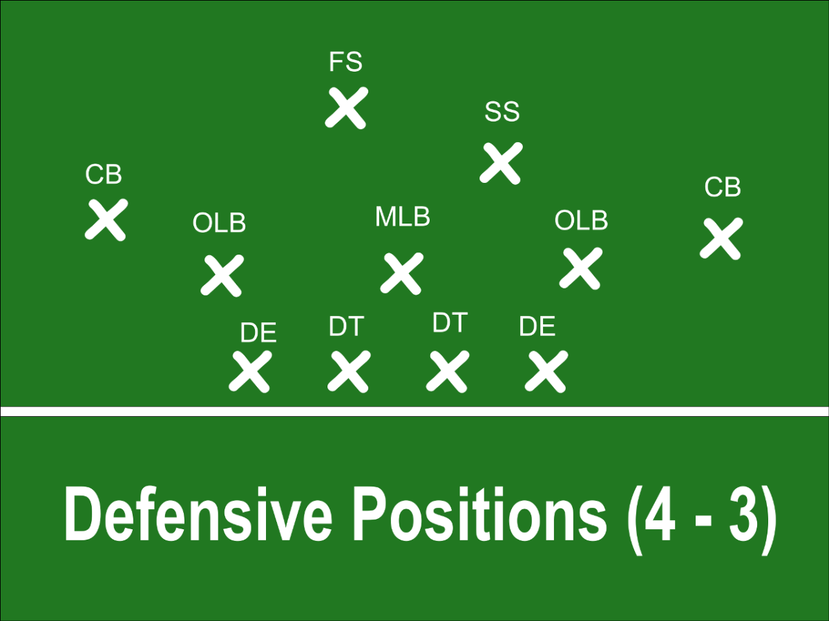 Defensive Positions in a 4-3 Scheme