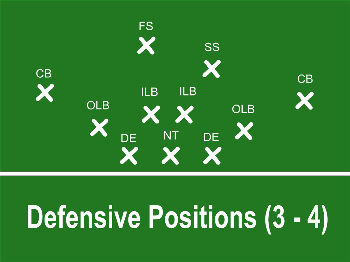 Defensive Positions in a 3-4 Scheme