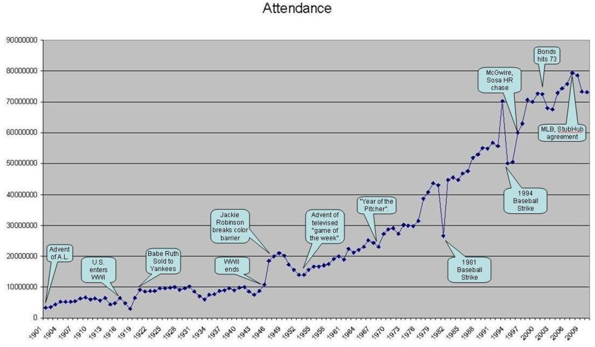 Historical MLB Attendance