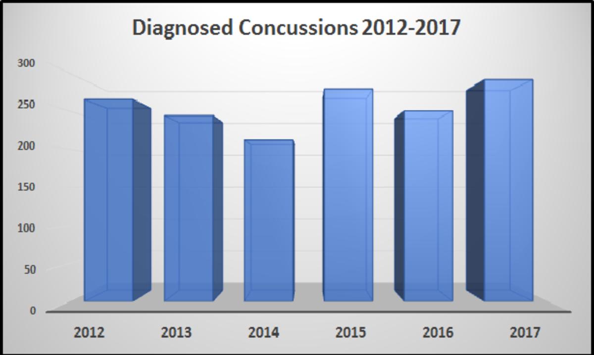 Diagnosed Concussions 2012-2017