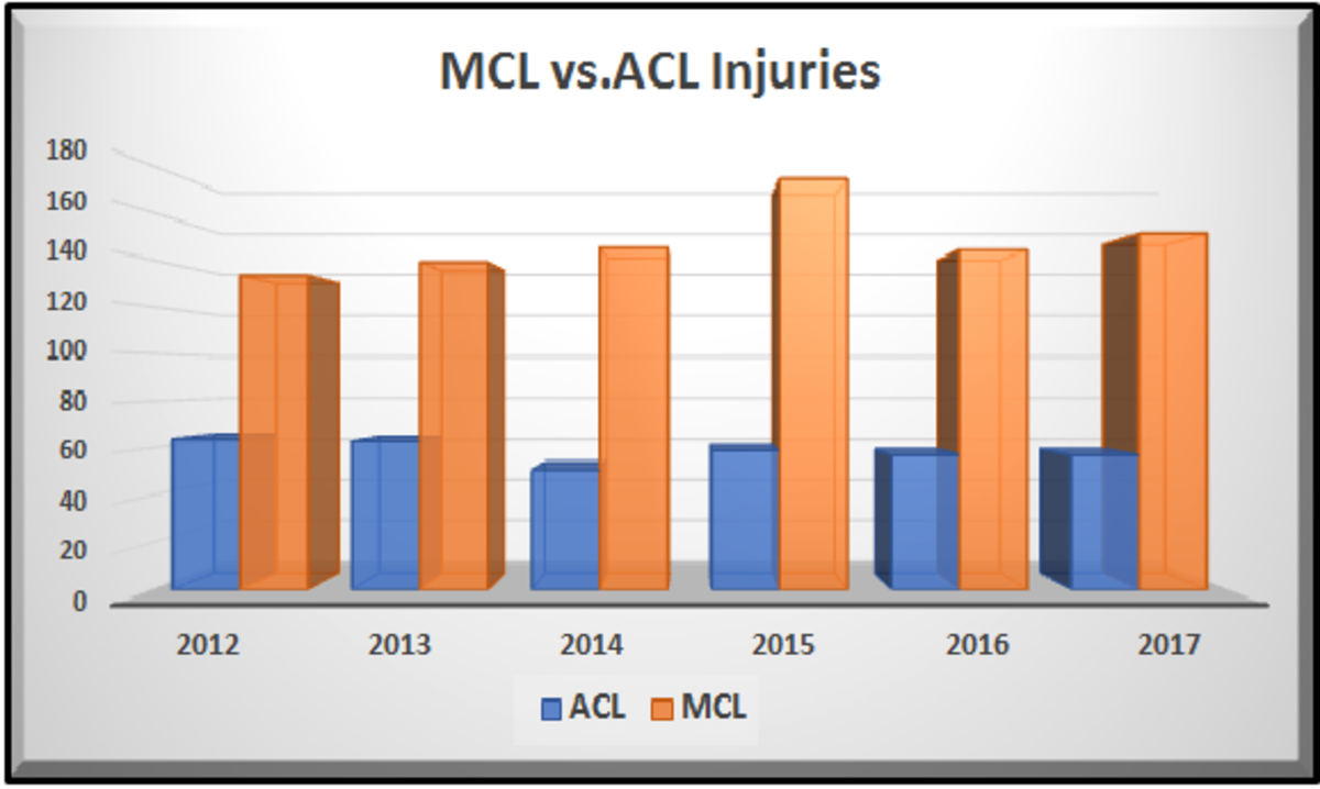 MCL Vs. ACL Injuries