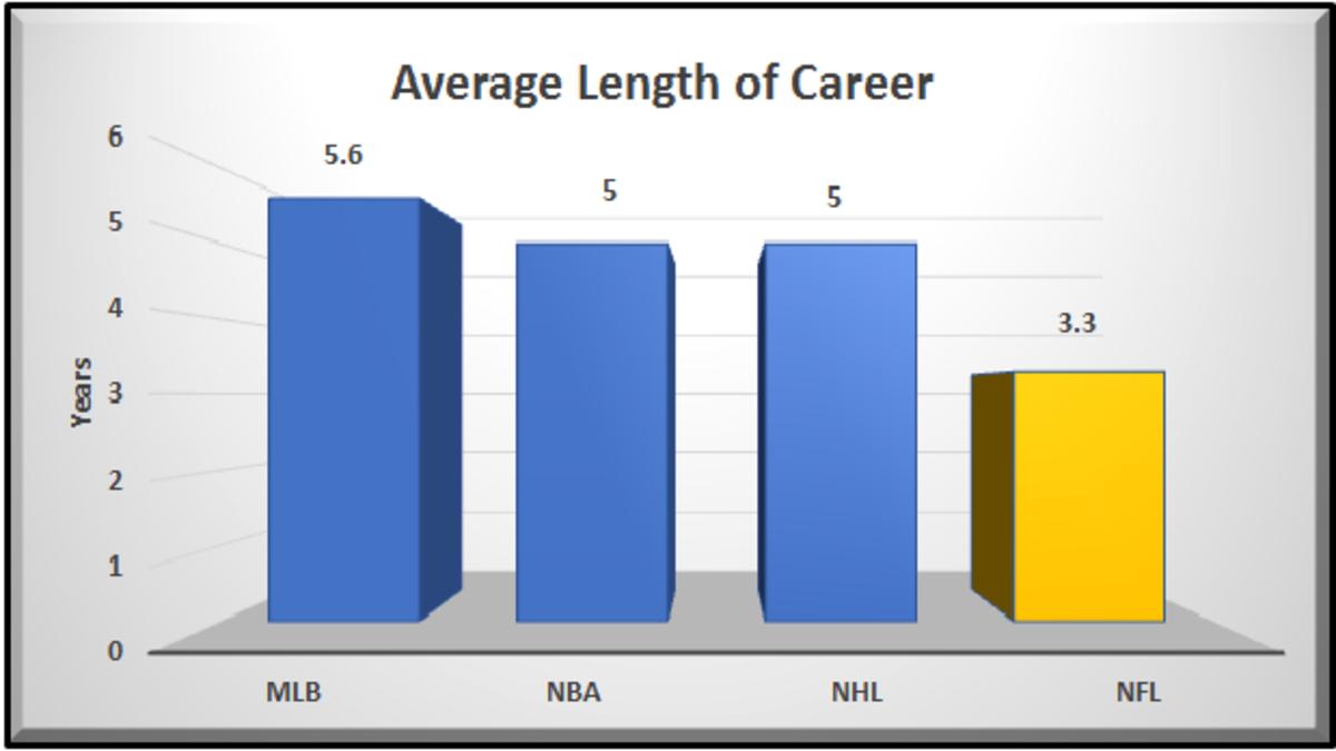 Average Length of Career