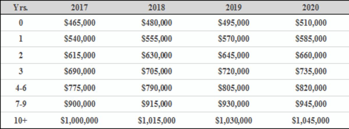 League Salary Chart