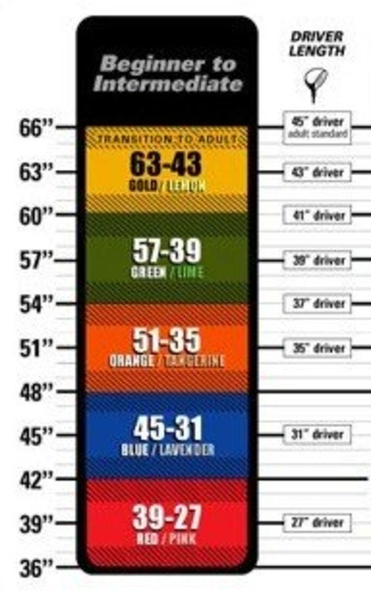 Height vs driver length chart