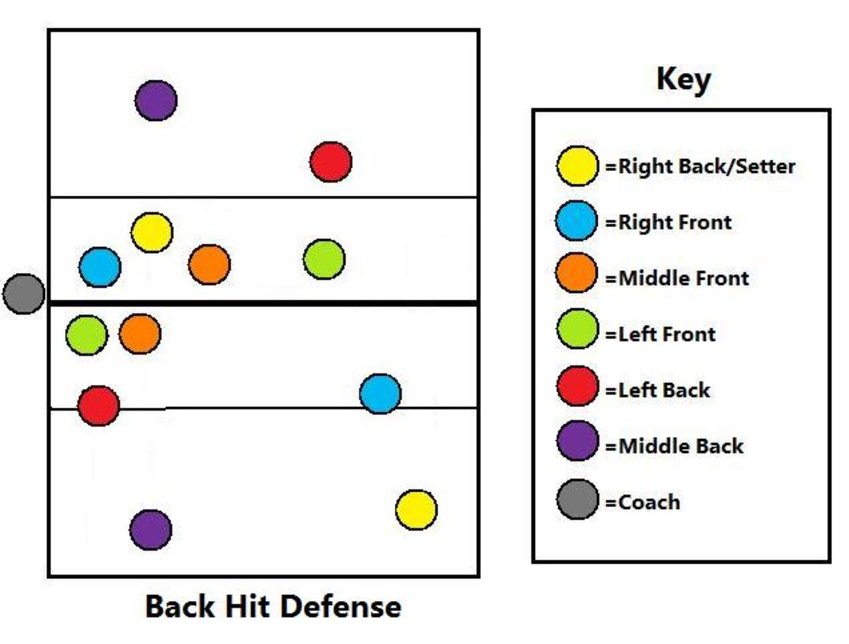 And finally Side A works on their back sets while Side B works on their defense.