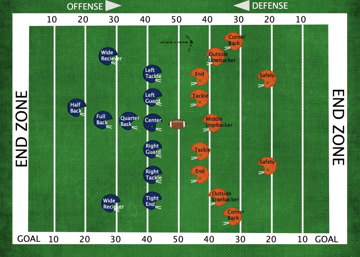 American football positions on the field.