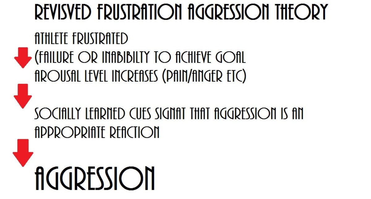 Revised Frustration Aggression Theory