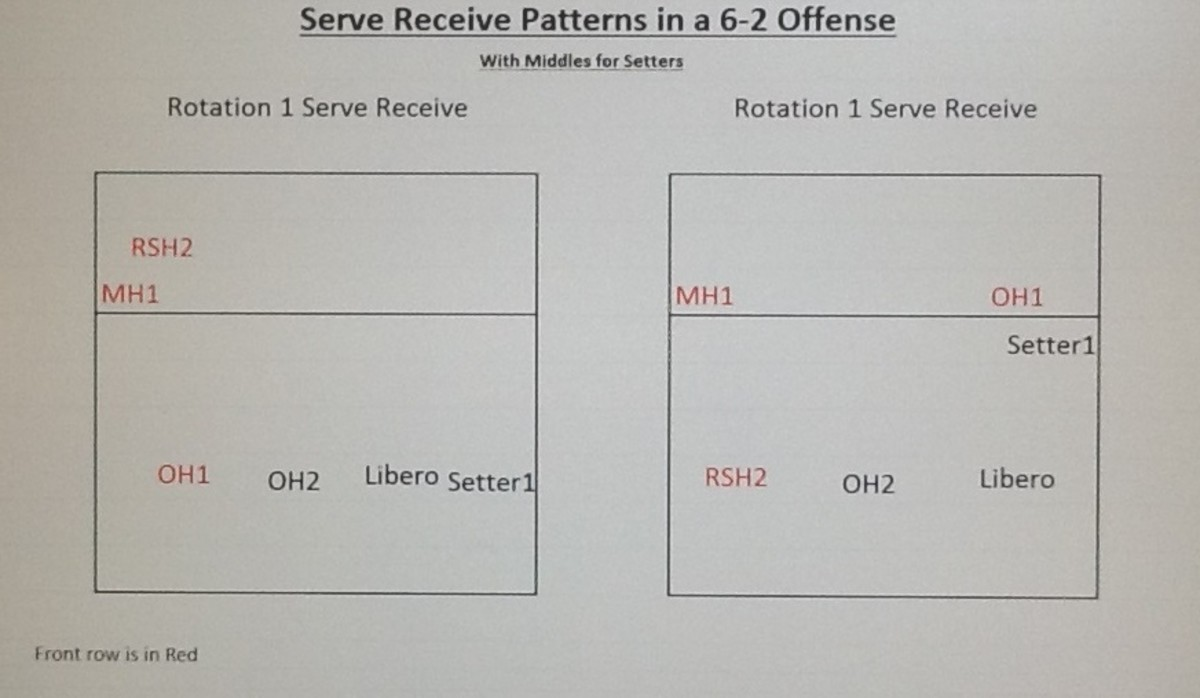 Rotation 1 and 4 Alternatives