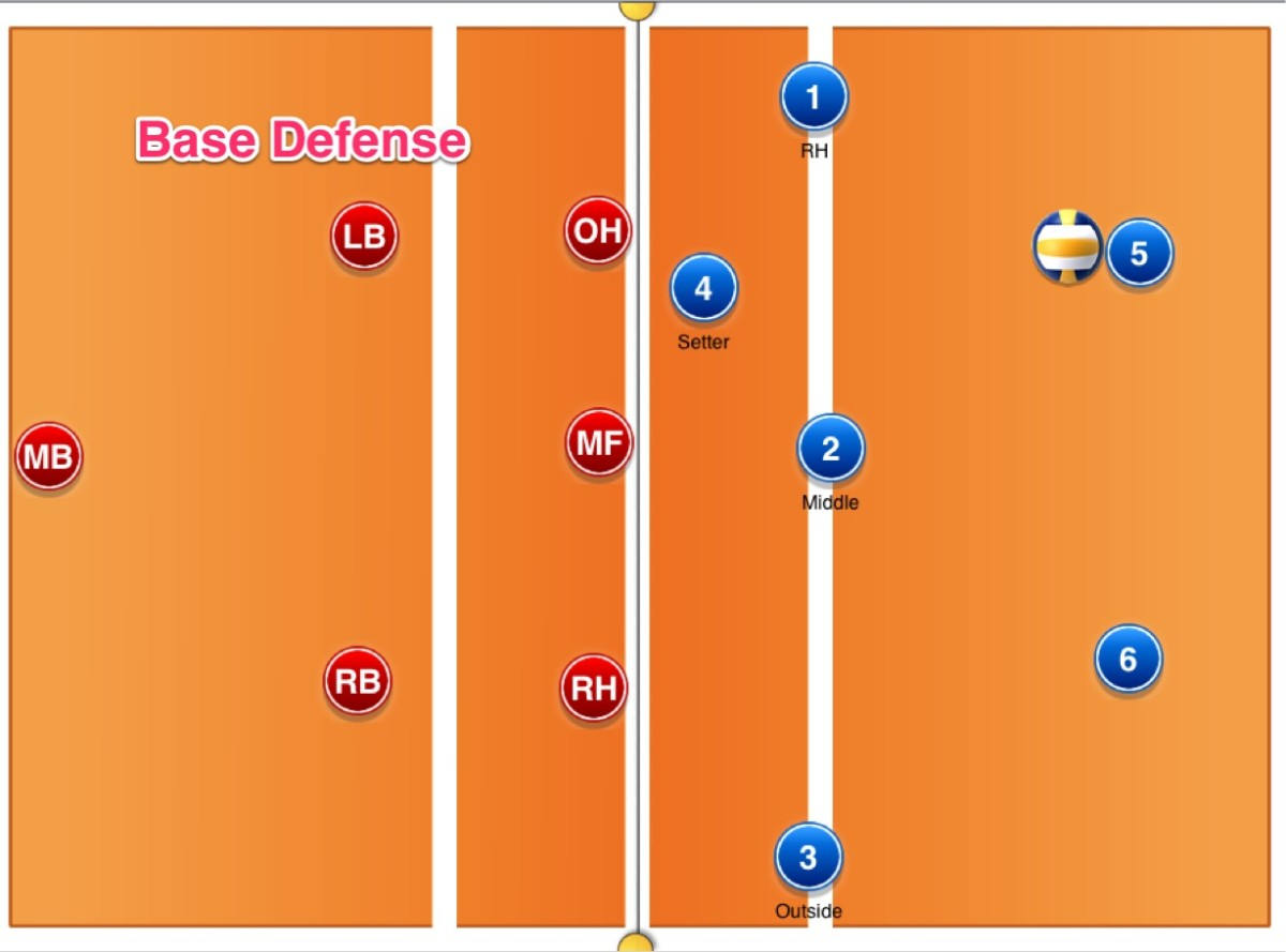 Volleyball Using The Right Base Defense With A Rotational Defense