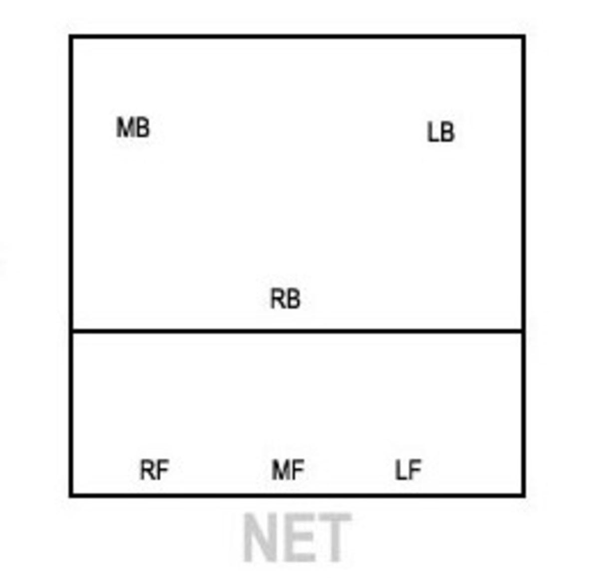 Perimeter Defense Volleyball Diagrams Wire Data Schema