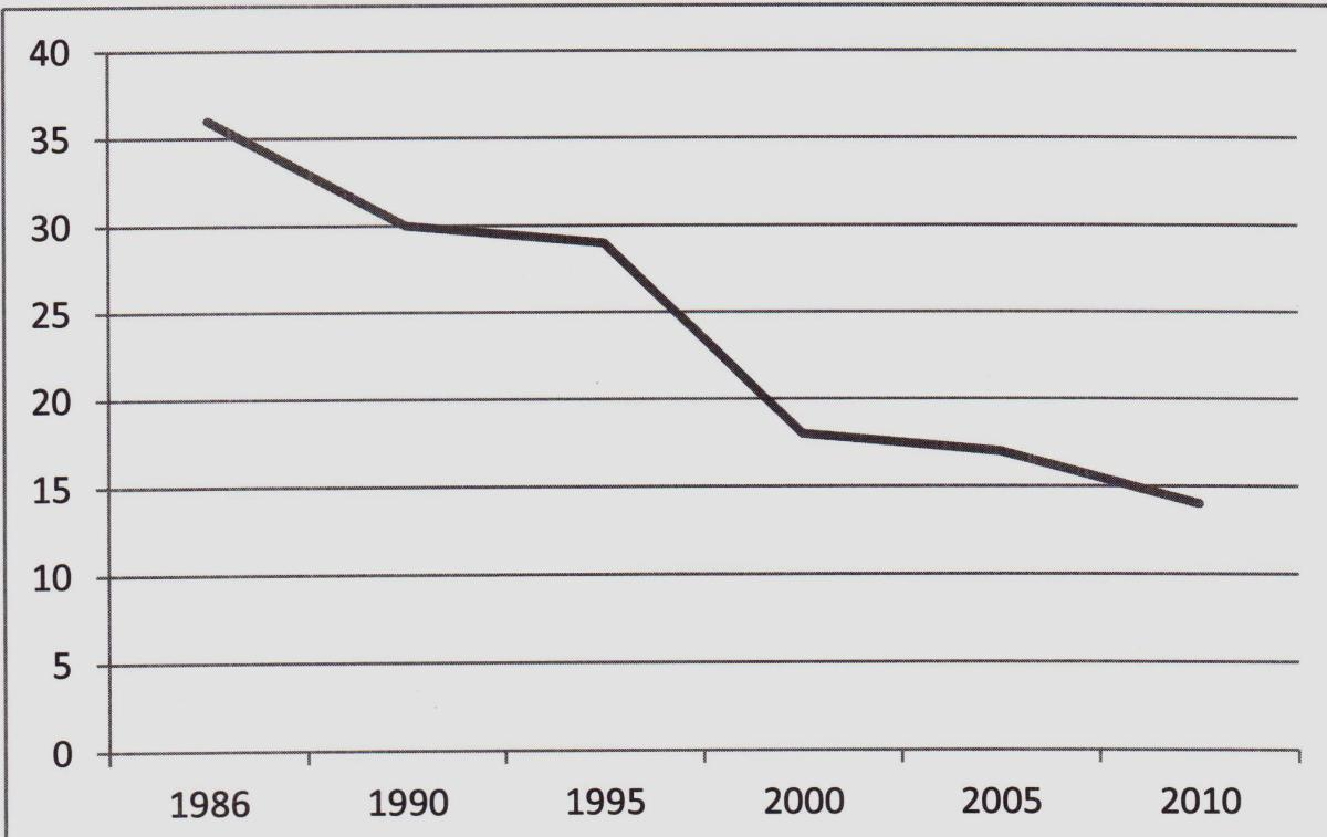Since 1986 when it reached 36 millions viewers, World Series TV ratings have steadily declined.