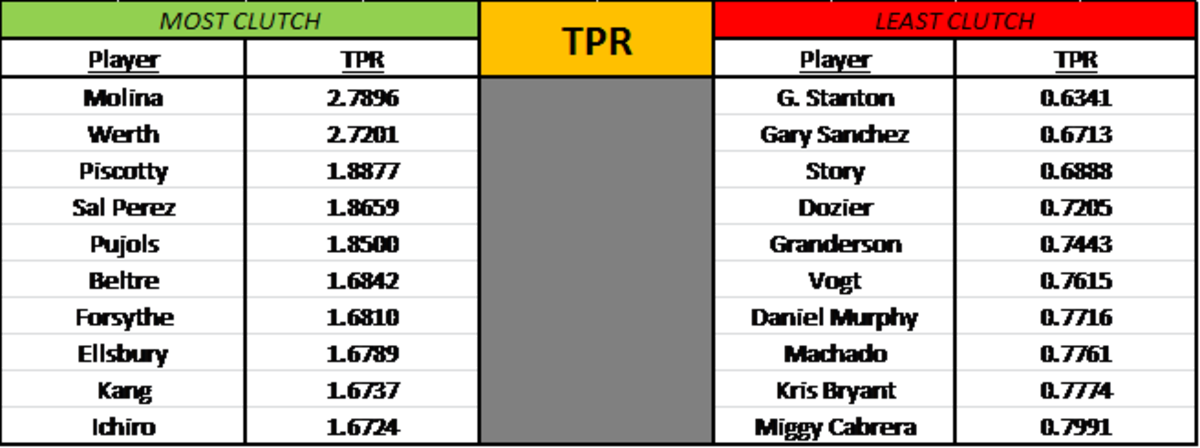 TPR charts for the most and least clutch.