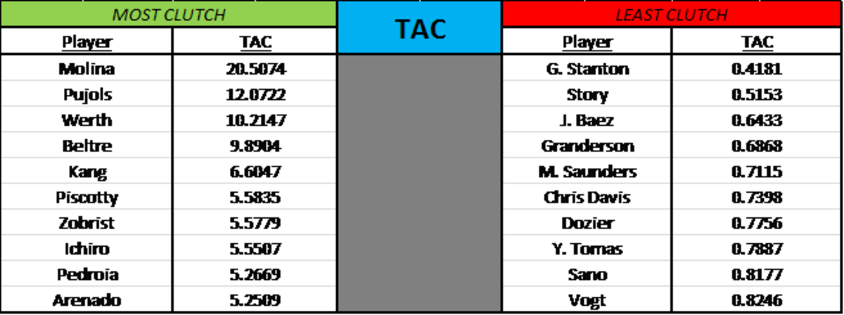 TAC charts for the most and least clutch.