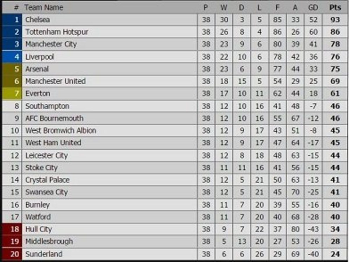 2016-2017 EPL Table - Final Standings