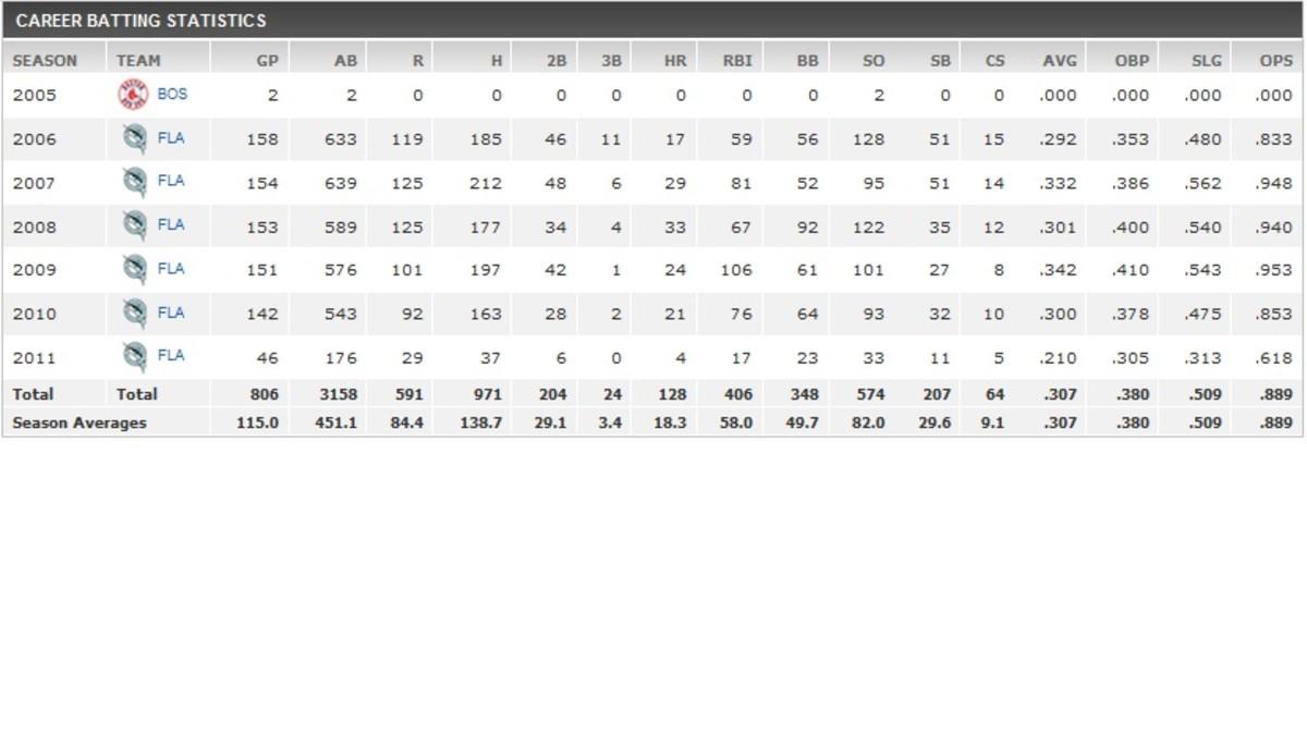 Hanley Ramirez's career stats