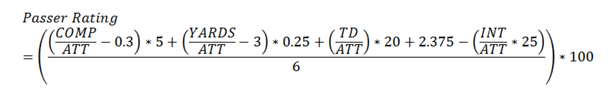 Passer Rating Equation