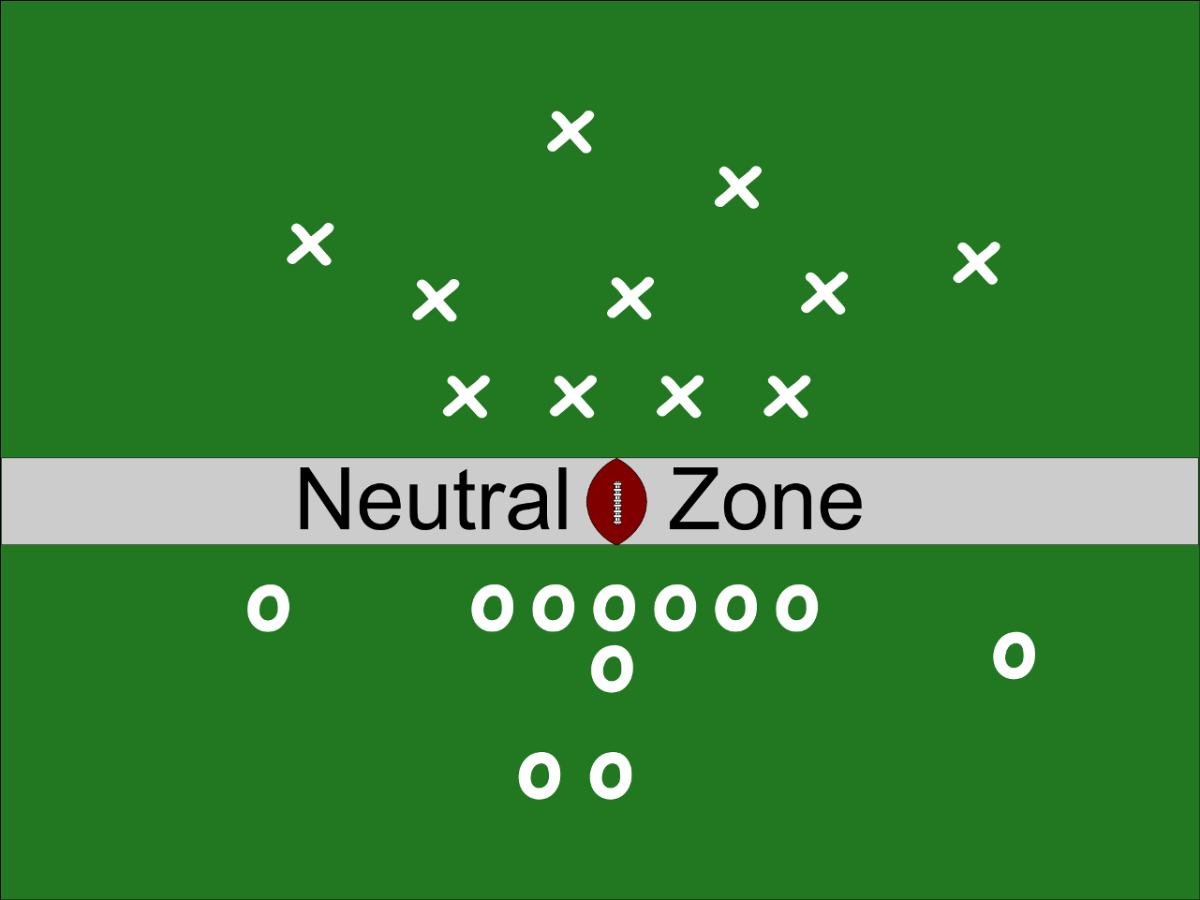 The Neutral Zone is a space the length of the football that runs from sideline to sideline.