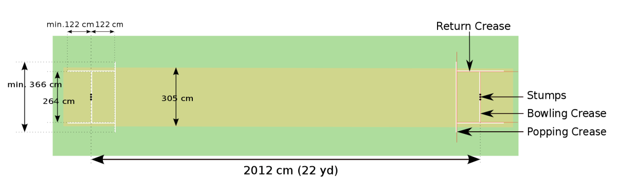 A diagram of the typical layout of a Cricket pitch.