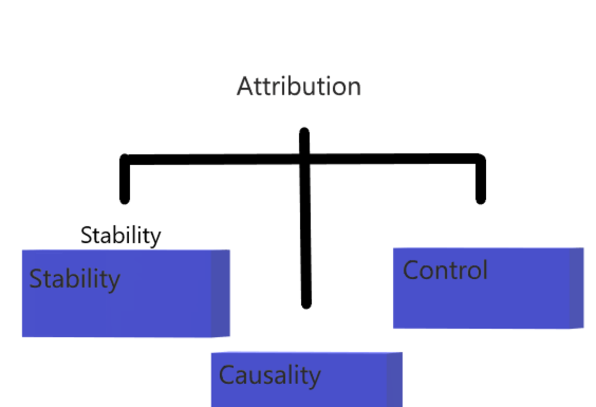 Basic categories of attributions