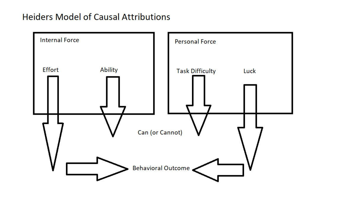 Model of Causal Attributions as taken from Heider (1958)