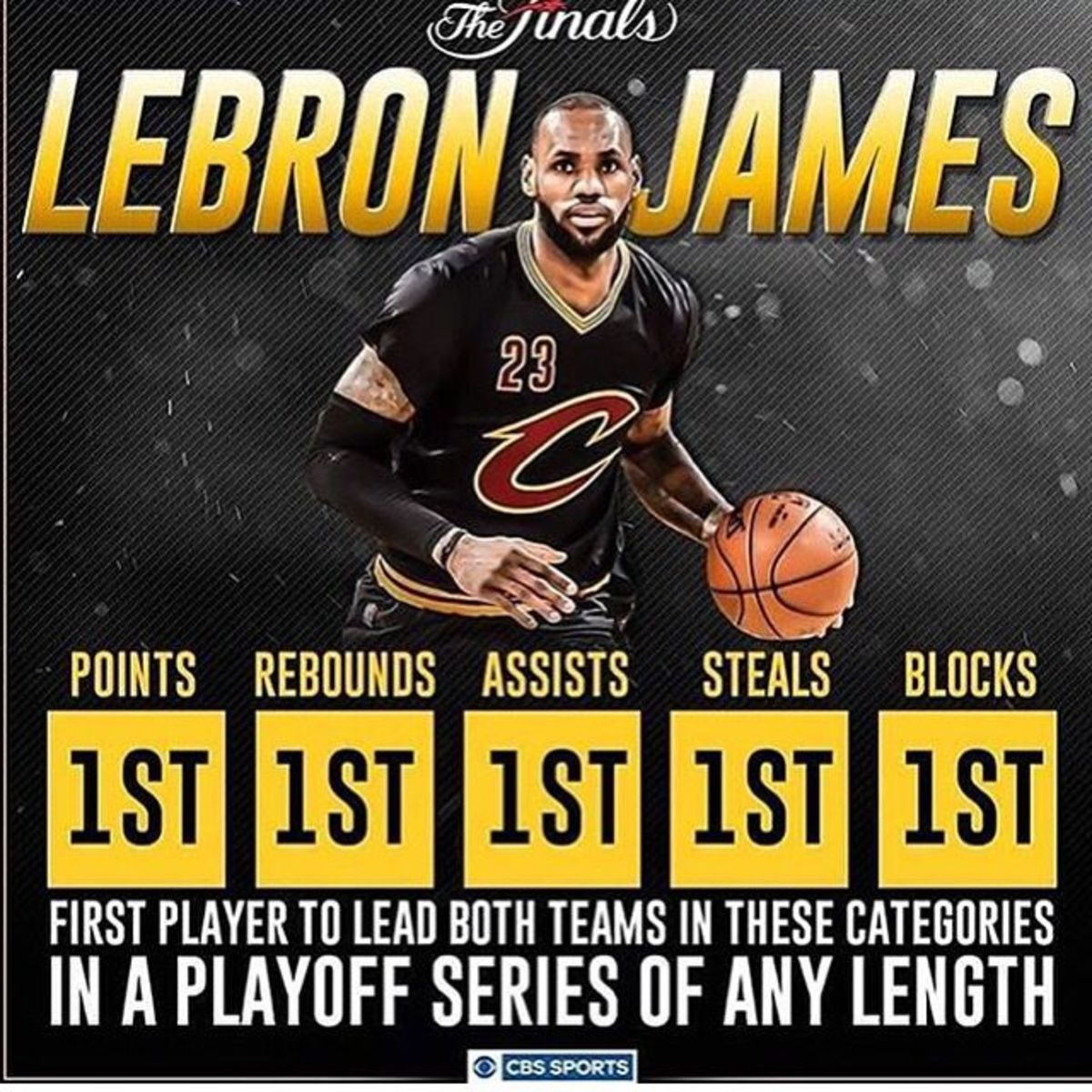 Proof LeBron James Is the GOAT