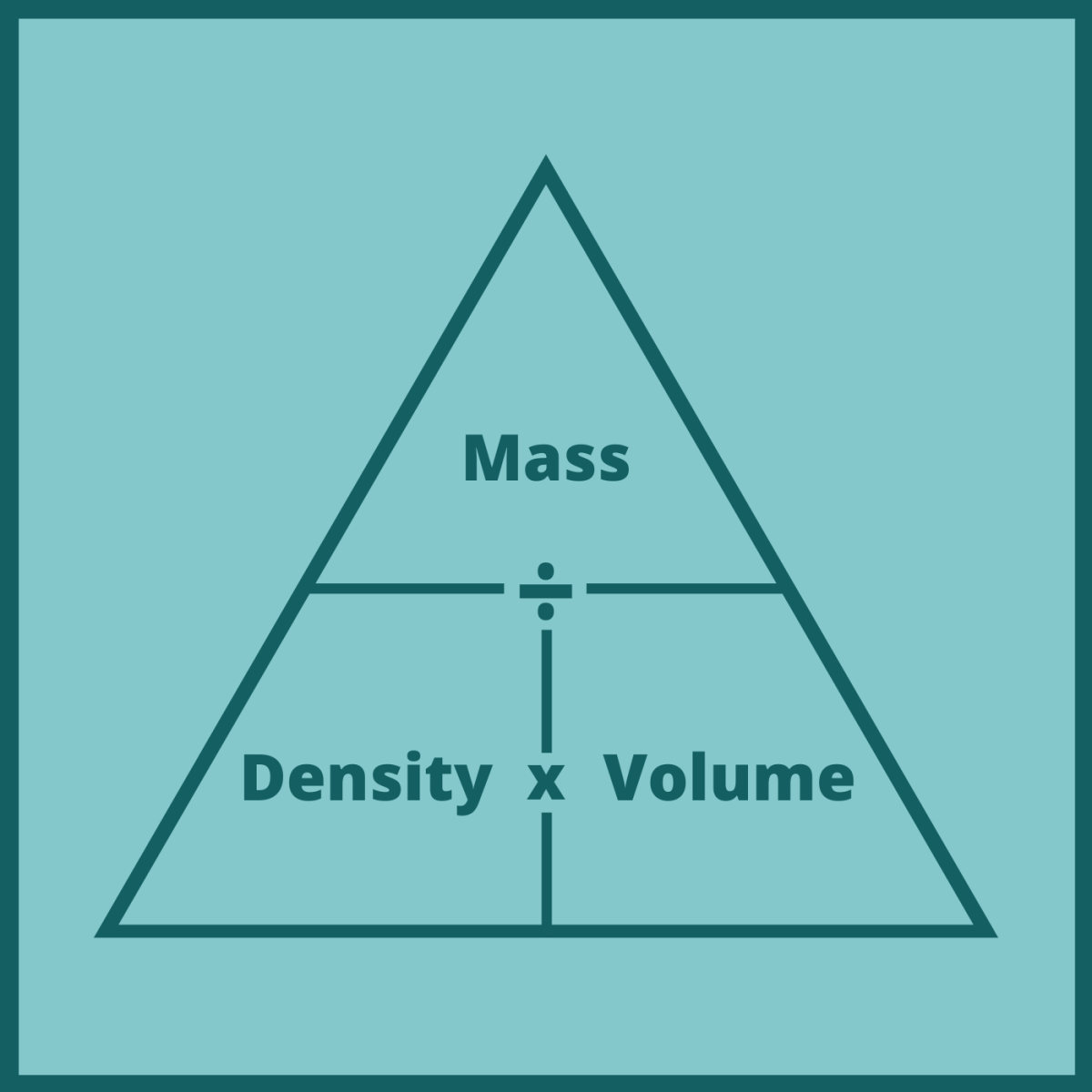 The mass-density-volume triangle helps us visualize the relationships between these three variables.
