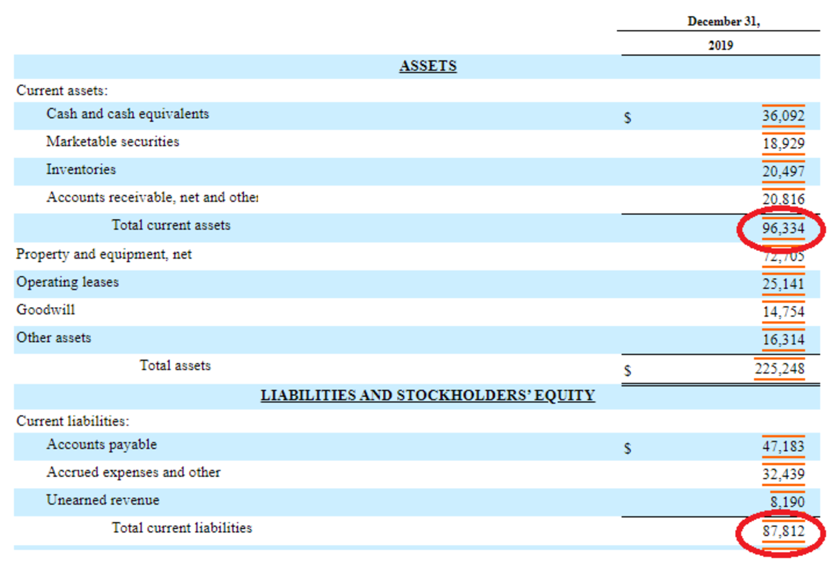 A partial Amazon Inc. balance sheet that was obtained from the Security and Exchange Commission's website.