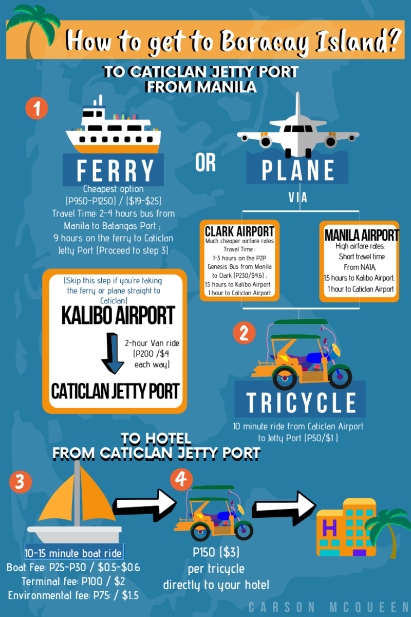Ways of transportation to get to Boracay Island